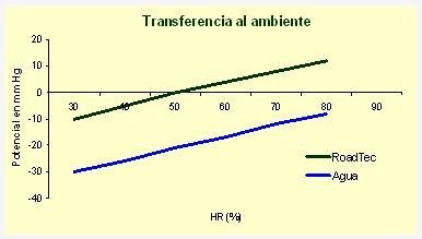 tranferencia_al_ambiente